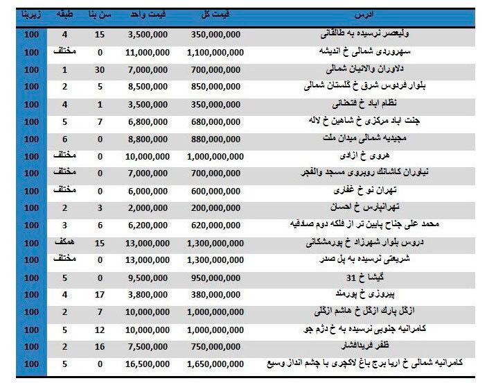 مظنه خرید آپارتمانهای ۱۰۰ متری در تهران