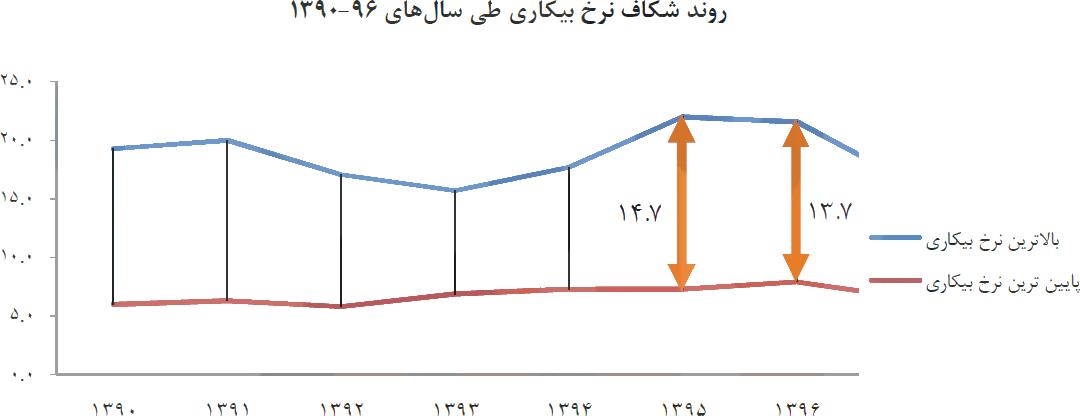 شکاف بیکاری استانها در دهه۹۰/ کمترین و بیشترین نرخ بیکاری در۶سال اخیر