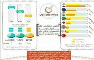 کاهش ۲۷ درصدی دانشجویان ایرانی در دانشگاههای آمریکا