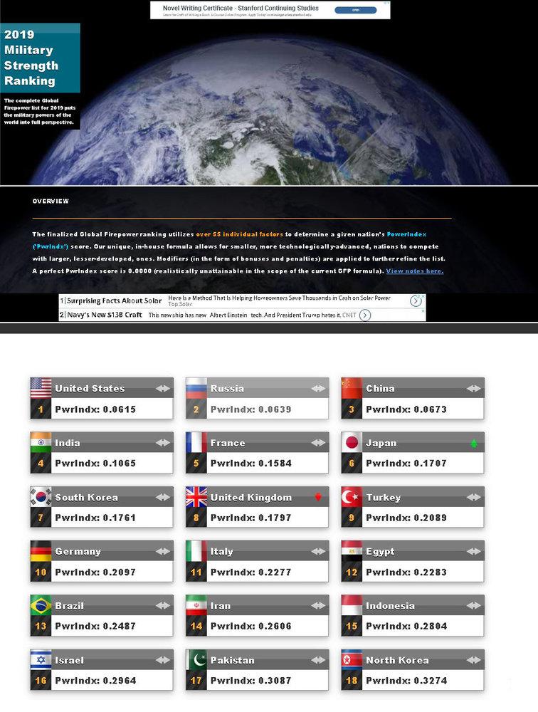 ایران چندمین قدرت نظامی برتر جهان است؟ + فهرست