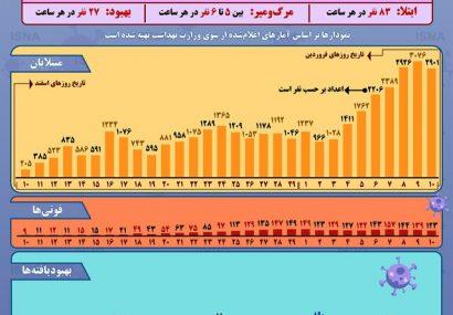 وضعیت رشد شیوع کرونا در ایران تا ۱۰ فروردین+ اینفوگرافیک
